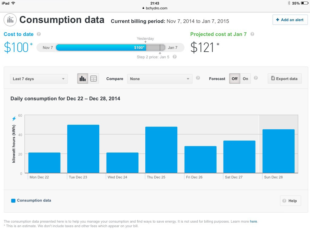 This is the last seven days of our electricity consumption.